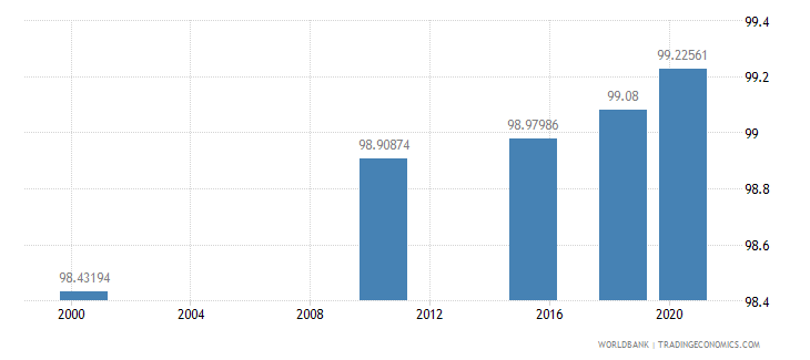 mongolia literacy rate youth female percent of females ages 15 24 wb data