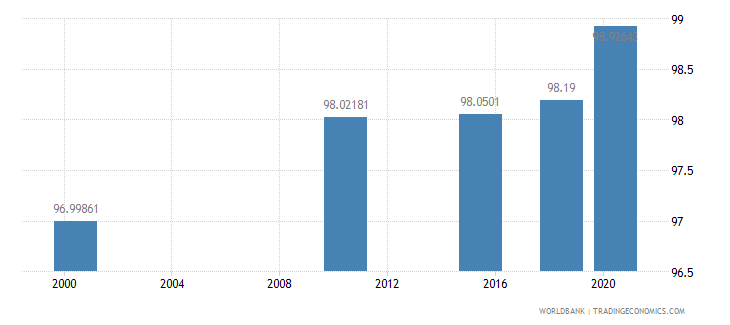 mongolia literacy rate youth male percent of males ages 15 24 wb data