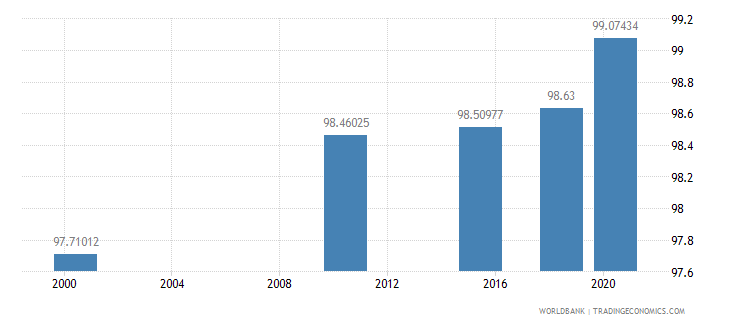 mongolia literacy rate youth total percent of people ages 15 24 wb data