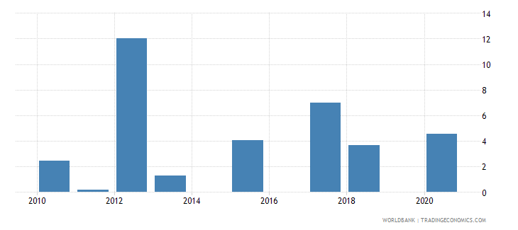 mongolia loans from nonresident banks net to gdp percent wb data