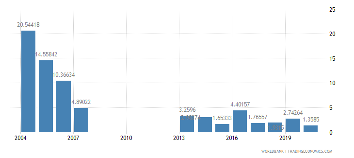 mongolia manufactures exports percent of merchandise exports wb data