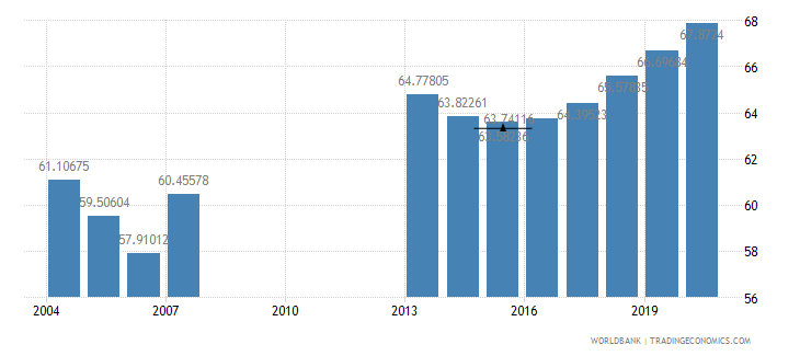mongolia manufactures imports percent of merchandise imports wb data