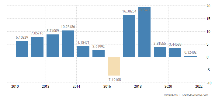 mongolia manufacturing value added annual percent growth wb data