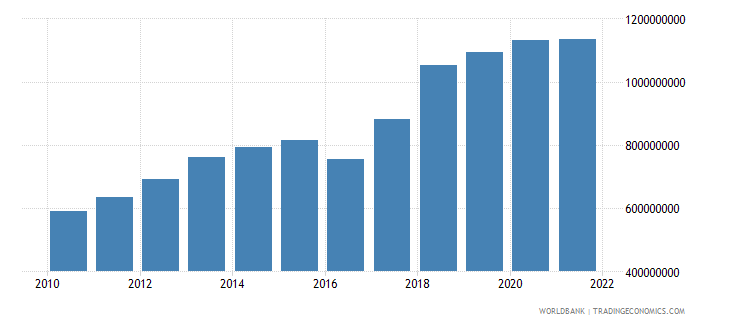 mongolia manufacturing value added constant 2000 us dollar wb data