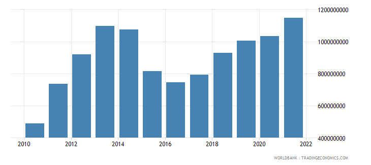 mongolia manufacturing value added us dollar wb data