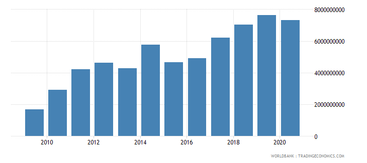 mongolia merchandise exports by the reporting economy us dollar wb data