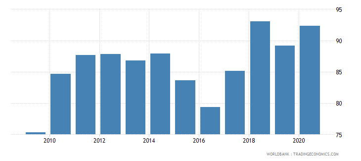 mongolia merchandise exports to developing economies in east asia  pacific percent of total merchandise exports wb data