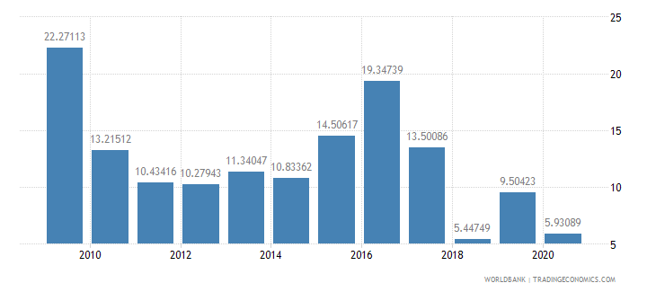 mongolia merchandise exports to high income economies percent of total merchandise exports wb data