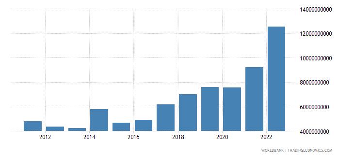 mongolia merchandise exports us dollar wb data