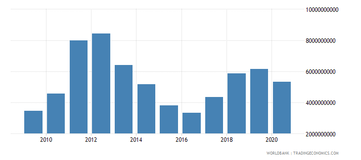 mongolia merchandise imports by the reporting economy us dollar wb data