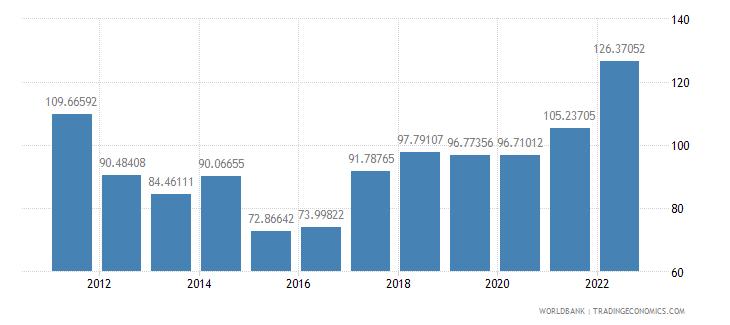 mongolia merchandise trade percent of gdp wb data