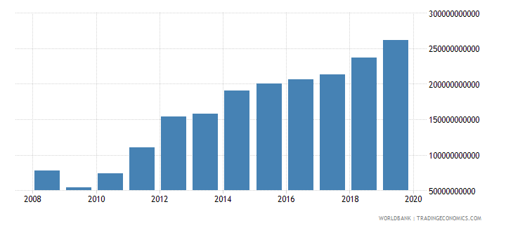 mongolia military expenditure current lcu wb data