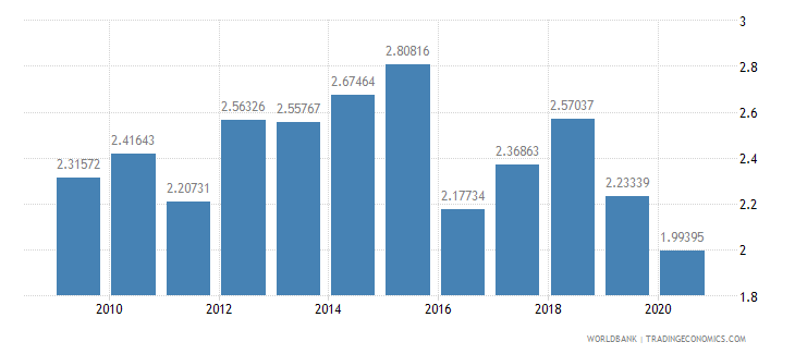 mongolia military expenditure percent of central government expenditure wb data