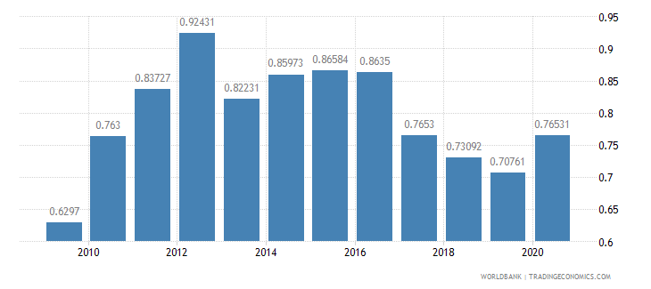 mongolia military expenditure percent of gdp wb data