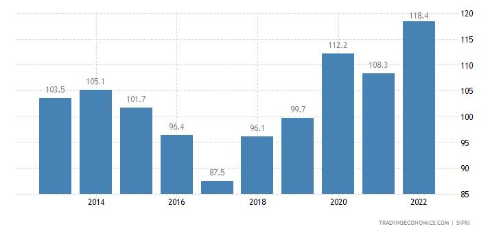 Mongolia Military Expenditure