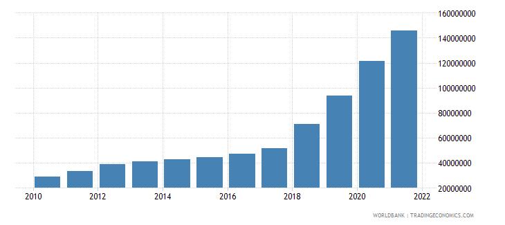 mongolia multilateral debt service tds us dollar wb data