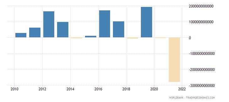 mongolia net acquisition of financial assets current lcu wb data