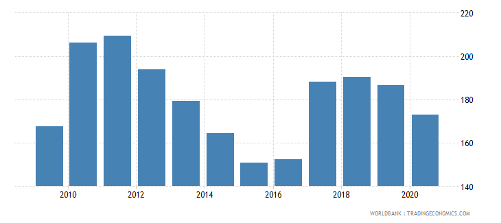 mongolia net barter terms of trade index 2000  100 wb data