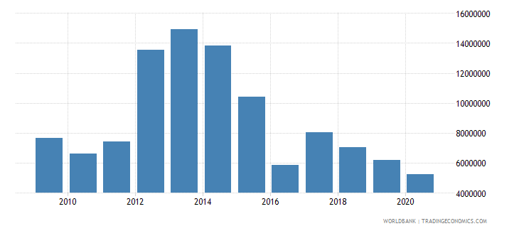 mongolia net bilateral aid flows from dac donors australia us dollar wb data
