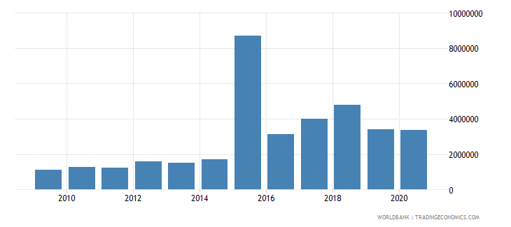 mongolia net bilateral aid flows from dac donors austria us dollar wb data