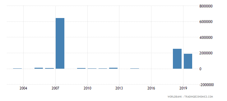 mongolia net bilateral aid flows from dac donors belgium us dollar wb data