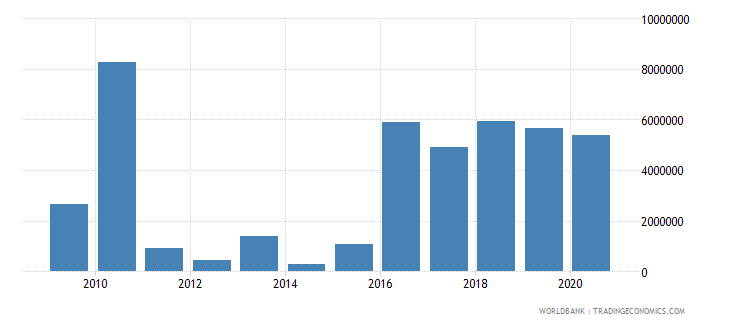 mongolia net bilateral aid flows from dac donors canada us dollar wb data