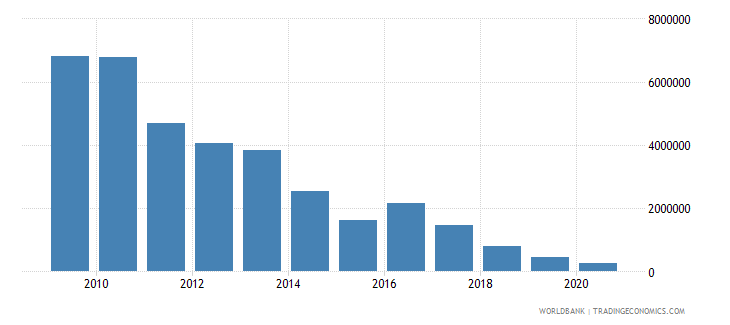 mongolia net bilateral aid flows from dac donors czech republic current us$ wb data