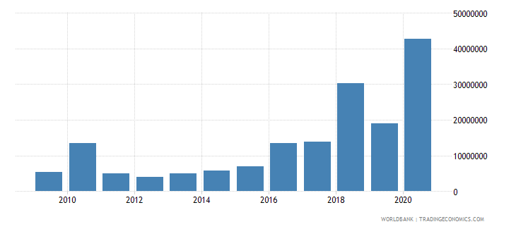mongolia net bilateral aid flows from dac donors european commission us dollar wb data