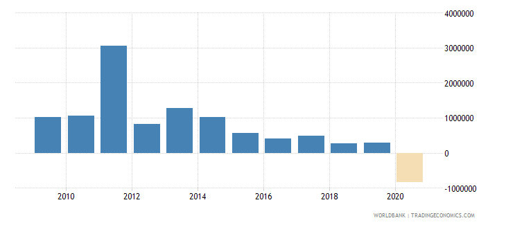 mongolia net bilateral aid flows from dac donors finland us dollar wb data