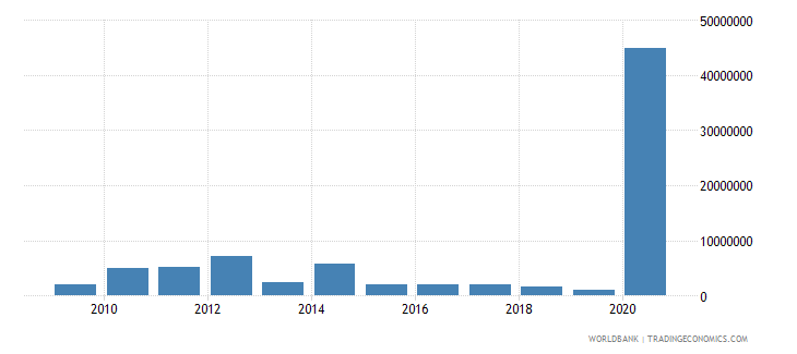 mongolia net bilateral aid flows from dac donors france us dollar wb data