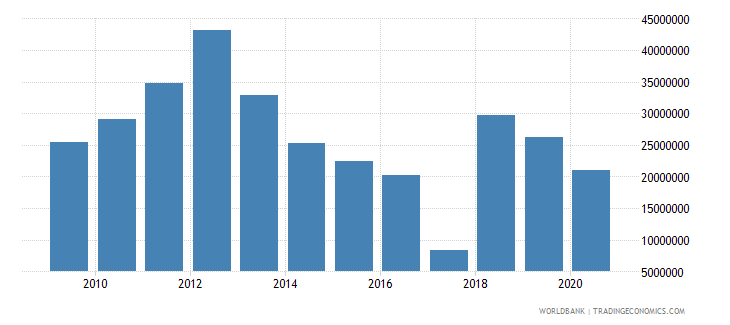 mongolia net bilateral aid flows from dac donors germany us dollar wb data
