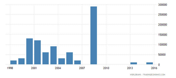 mongolia net bilateral aid flows from dac donors ireland us dollar wb data