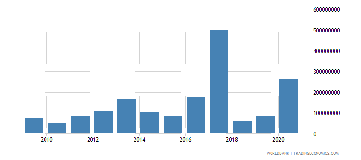 mongolia net bilateral aid flows from dac donors japan us dollar wb data
