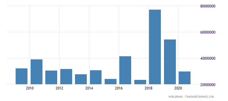 mongolia net bilateral aid flows from dac donors korea rep us dollar wb data