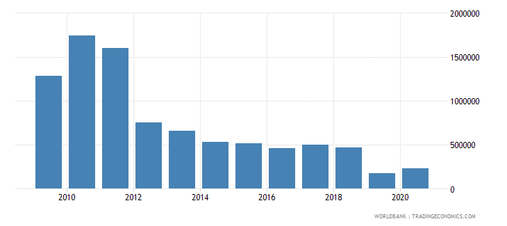 mongolia net bilateral aid flows from dac donors norway us dollar wb data