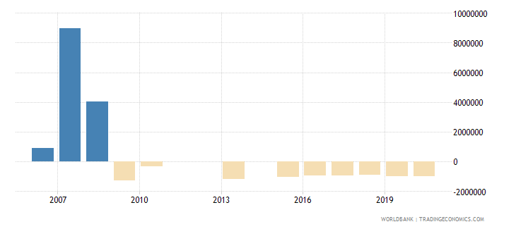 mongolia net bilateral aid flows from dac donors spain us dollar wb data