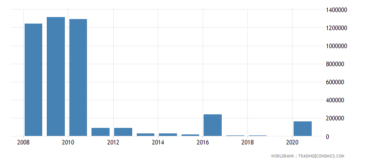 mongolia net bilateral aid flows from dac donors sweden us dollar wb data