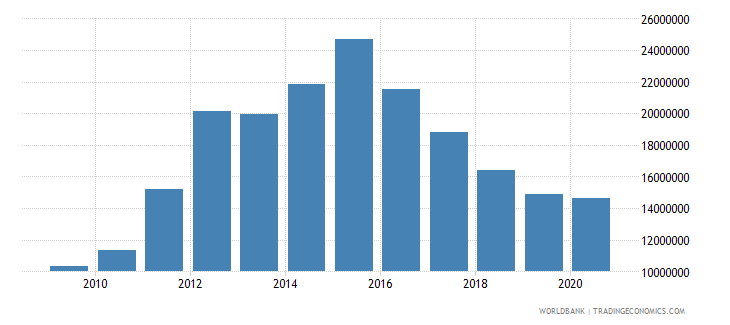 mongolia net bilateral aid flows from dac donors switzerland us dollar wb data