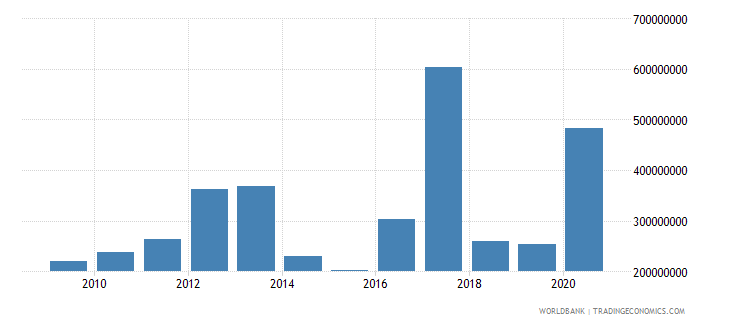 mongolia net bilateral aid flows from dac donors total us dollar wb data