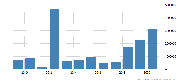 mongolia net bilateral aid flows from dac donors united kingdom us dollar wb data