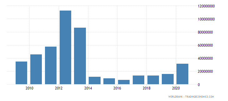 mongolia net bilateral aid flows from dac donors united states us dollar wb data