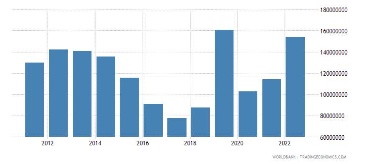 mongolia net capital account bop us dollar wb data