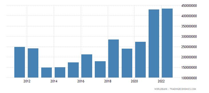 mongolia net current transfers bop us dollar wb data
