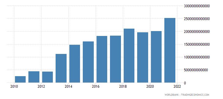 mongolia net domestic credit current lcu wb data