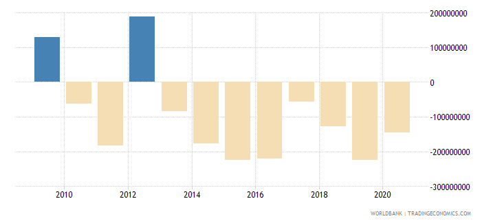 mongolia net errors and omissions adjusted bop us dollar wb data