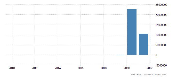 mongolia net financial flows ibrd nfl us dollar wb data