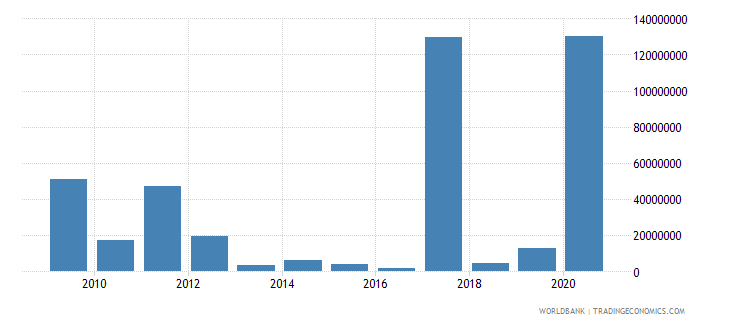 mongolia net financial flows ida nfl us dollar wb data