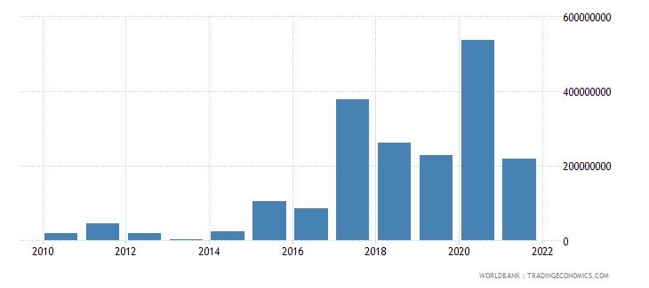mongolia net financial flows multilateral nfl us dollar wb data