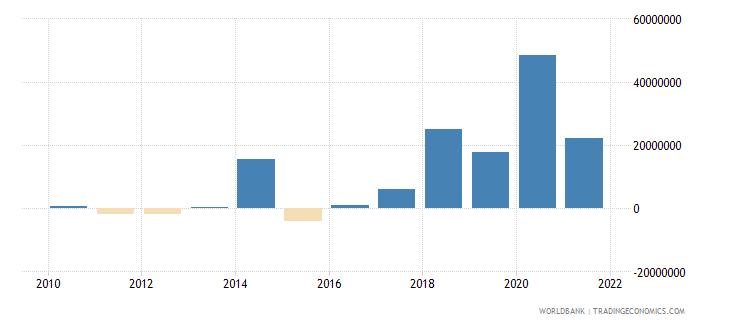 mongolia net financial flows rdb concessional nfl us dollar wb data