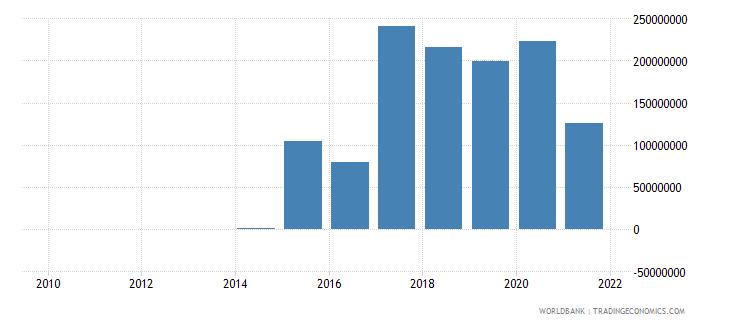 mongolia net financial flows rdb nonconcessional nfl us dollar wb data